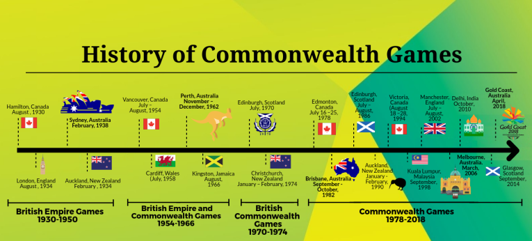 THE COMMONWEALTH GAMES HISTORY AND Gold Coast 2018